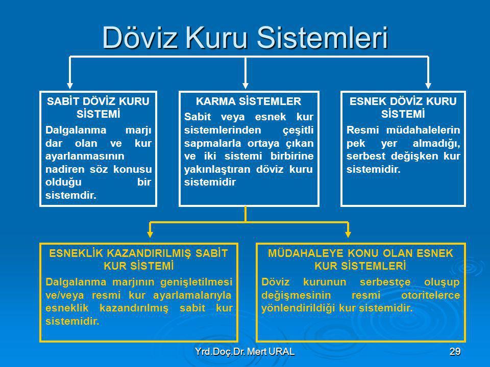 Döviz Kuru Sistemleri SABİT DÖVİZ KURU SİSTEMİ