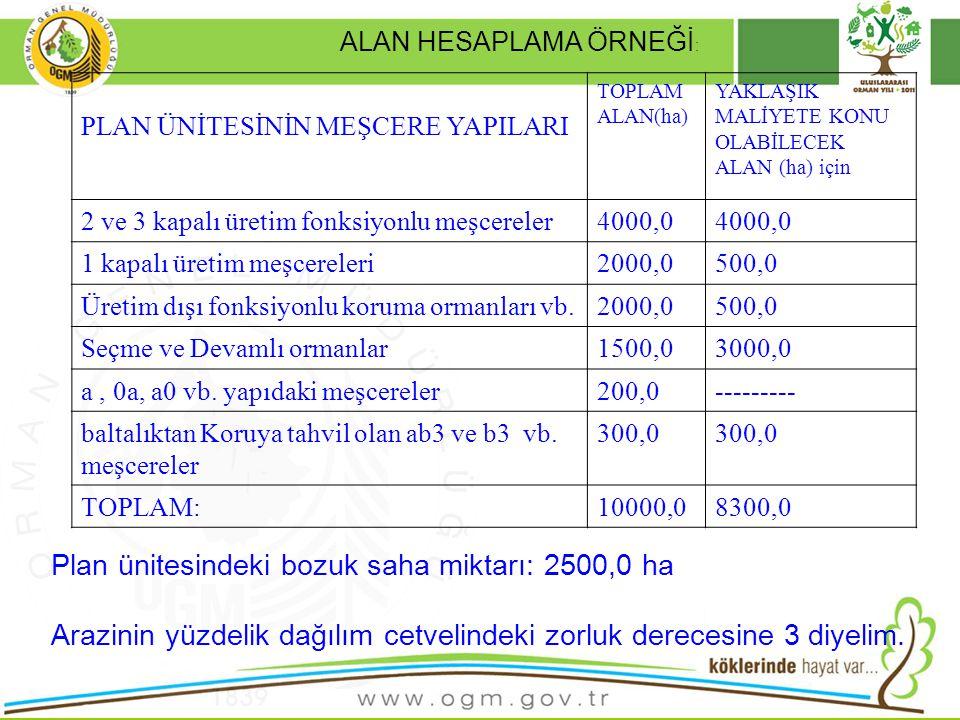 Plan ünitesindeki bozuk saha miktarı: 2500,0 ha
