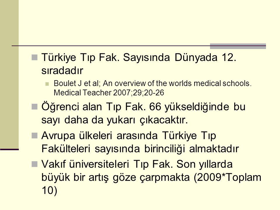 Türkiye Tıp Fak. Sayısında Dünyada 12. sıradadır