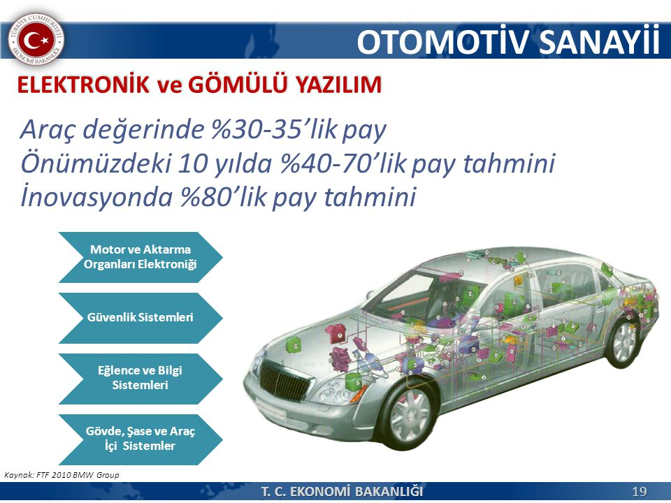 OTOMOTİV SANAYİİ Araç değerinde %30-35'lik pay