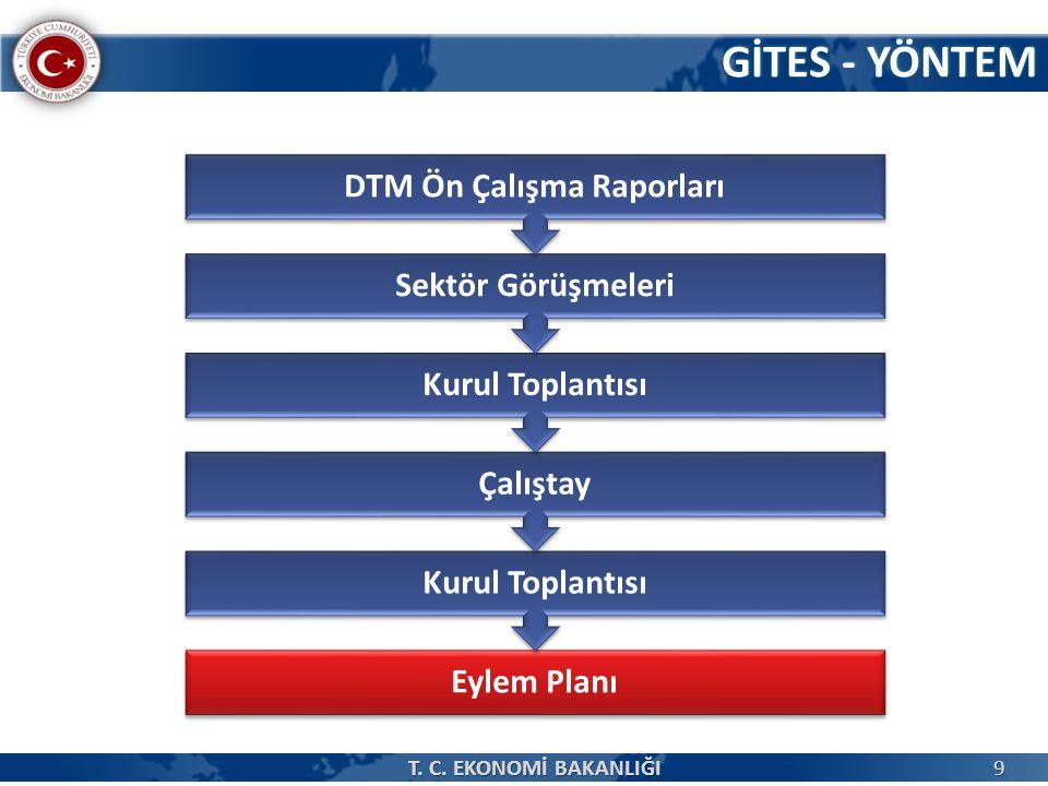 DTM Ön Çalışma Raporları