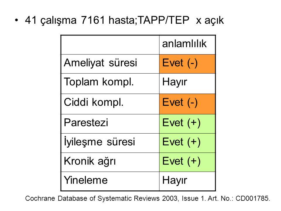 41 çalışma 7161 hasta;TAPP/TEP x açık anlamlılık Ameliyat süresi