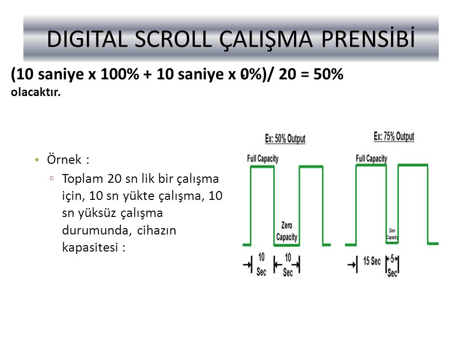 DIGITAL SCROLL ÇALIŞMA PRENSİBİ