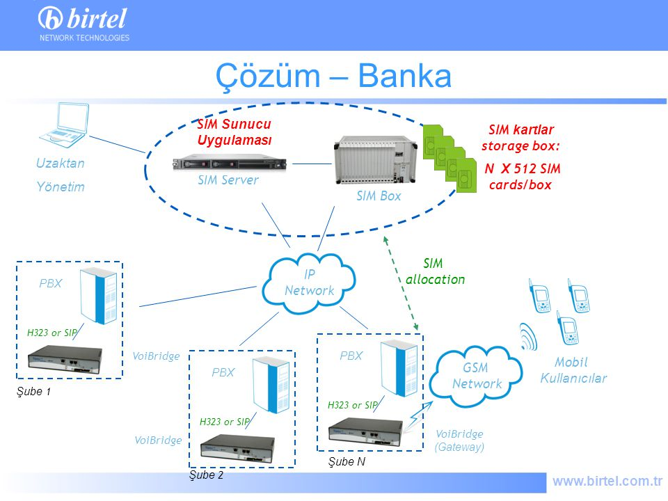 SIM kartlar storage box: