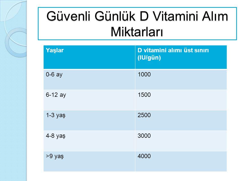 Güvenli Günlük D Vitamini Alım Miktarları
