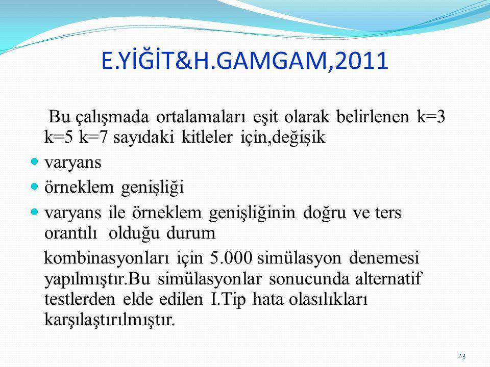 E.YİĞİT&H.GAMGAM,2011 Bu çalışmada ortalamaları eşit olarak belirlenen k=3 k=5 k=7 sayıdaki kitleler için,değişik.