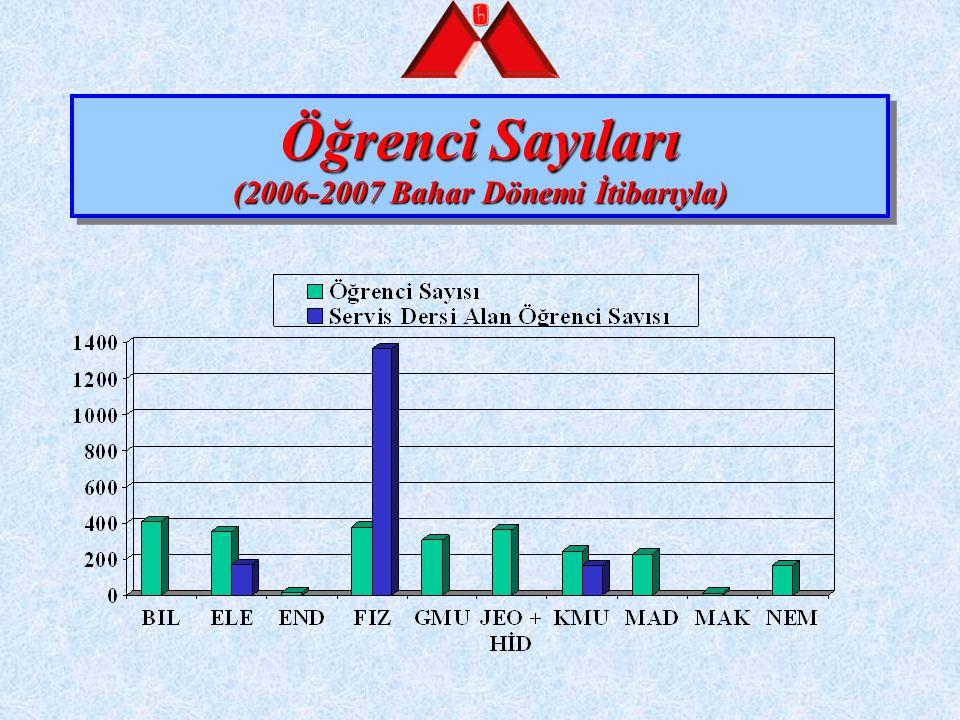 Öğrenci Sayıları (2006-2007 Bahar Dönemi İtibarıyla)