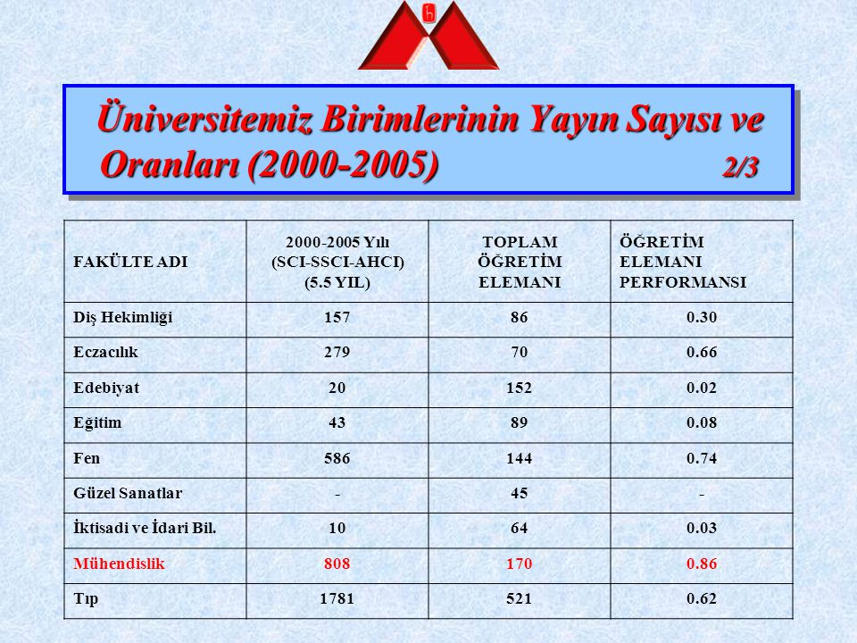 Üniversitemiz Birimlerinin Yayın Sayısı ve Oranları (2000-2005) 2/3