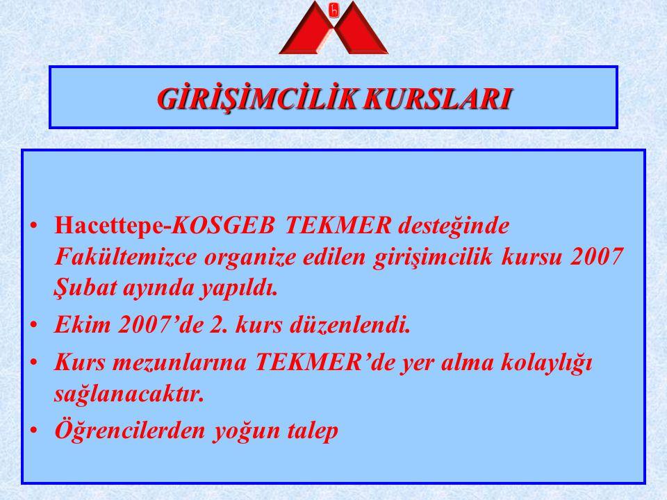 GİRİŞİMCİLİK KURSLARI