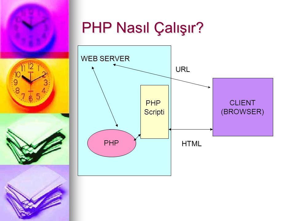 PHP Nasıl Çalışır WEB SERVER URL CLIENT PHP (BROWSER) HTML Scripti