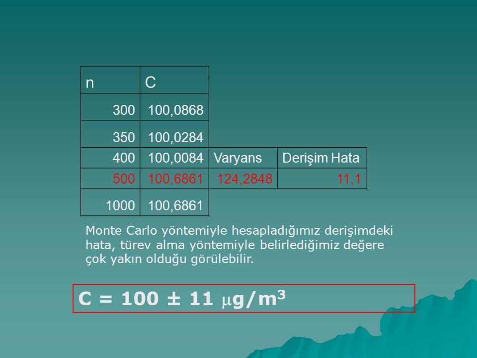 n C. 300. 100,0868. 350. 100,0284. 400. 100,0084. Varyans. Derişim Hata. 500. 100,6861. 124,2848.