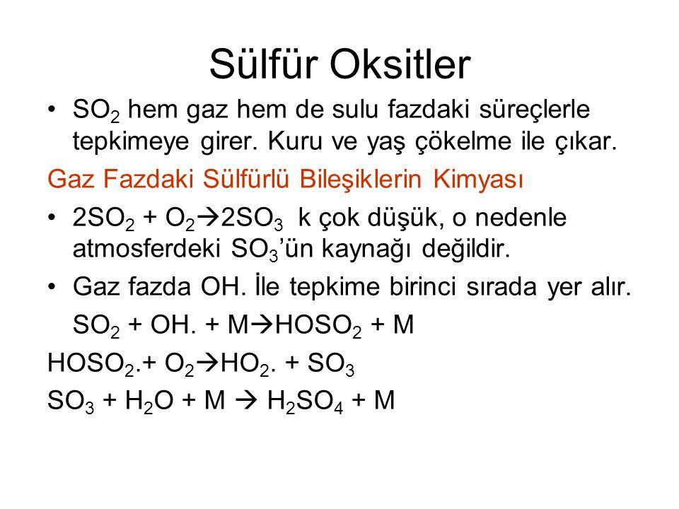 Sülfür Oksitler SO2 hem gaz hem de sulu fazdaki süreçlerle tepkimeye girer. Kuru ve yaş çökelme ile çıkar.
