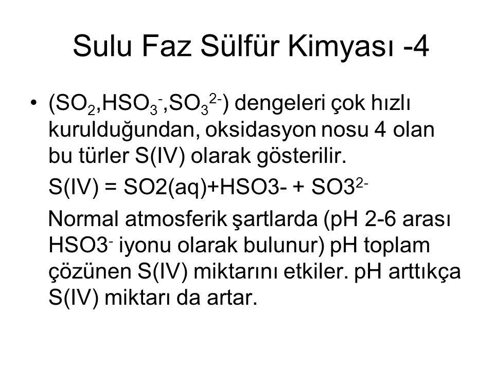 Sulu Faz Sülfür Kimyası -4