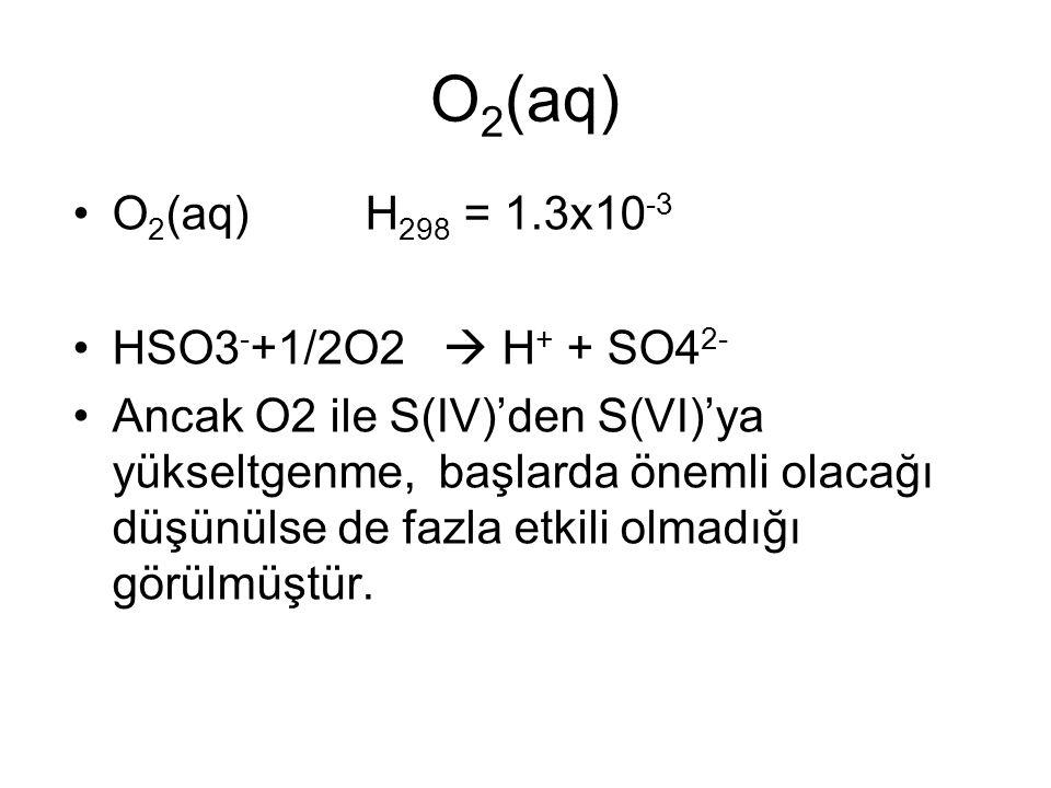 O2(aq) O2(aq) H298 = 1.3x10-3 HSO3-+1/2O2  H+ + SO42-