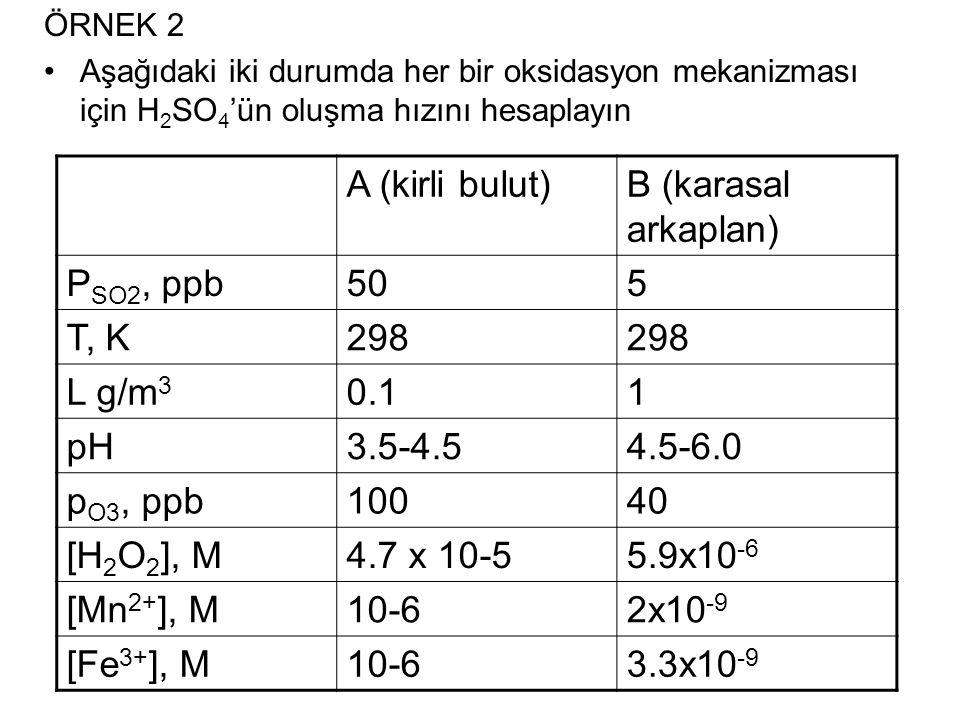 A (kirli bulut) B (karasal arkaplan) PSO2, ppb 50 5 T, K 298 L g/m3