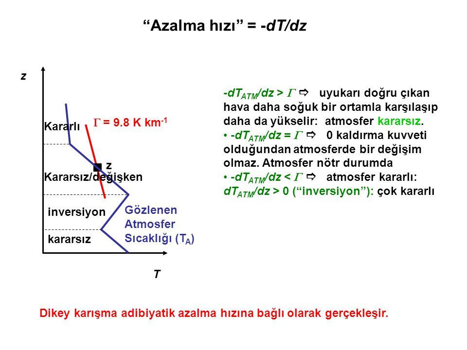 Azalma hızı = -dT/dz z