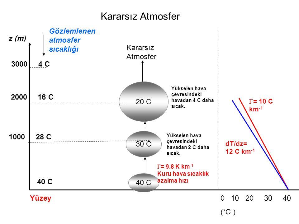 Kararsız Atmosfer Gözlemlenen atmosfer sıcaklığı z (m)
