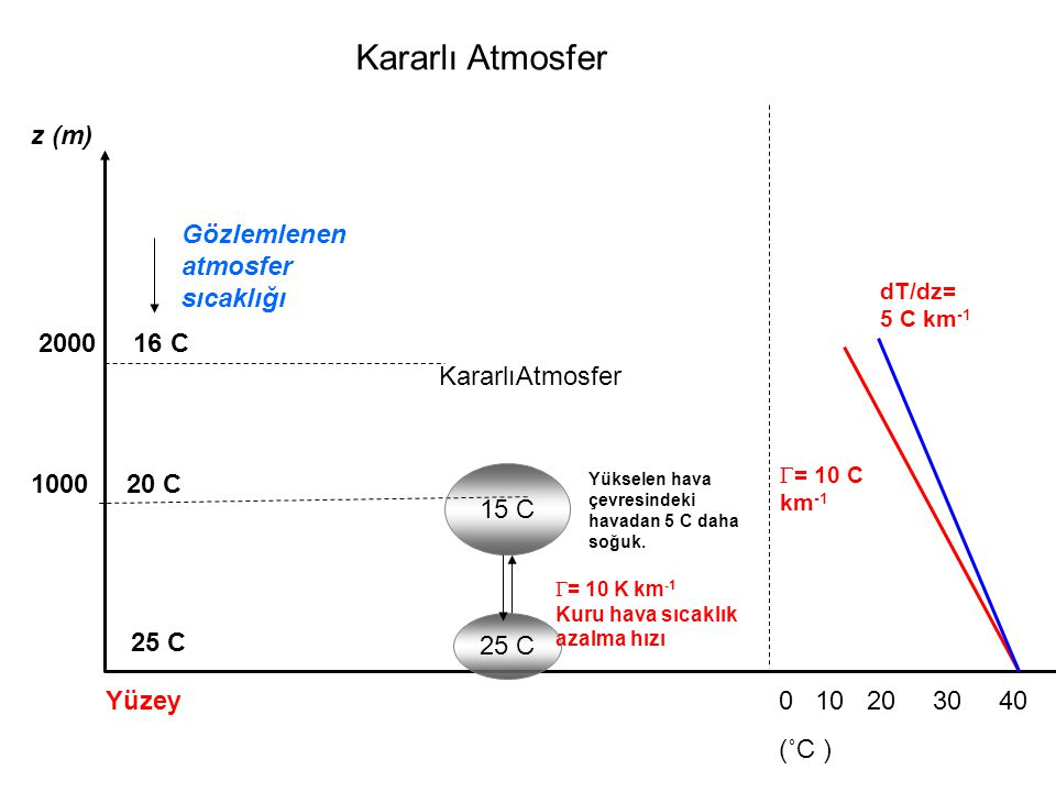 Kararlı Atmosfer z (m) Gözlemlenen atmosfer sıcaklığı 2000 16 C