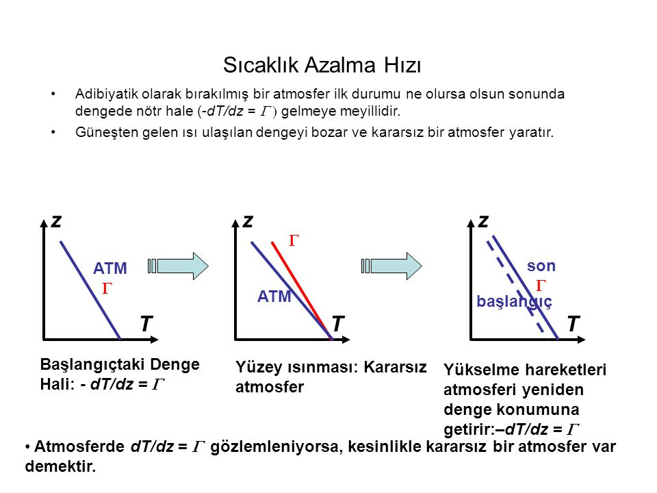 Sıcaklık Azalma Hızı z z z T T T G son ATM G G ATM başlangıç