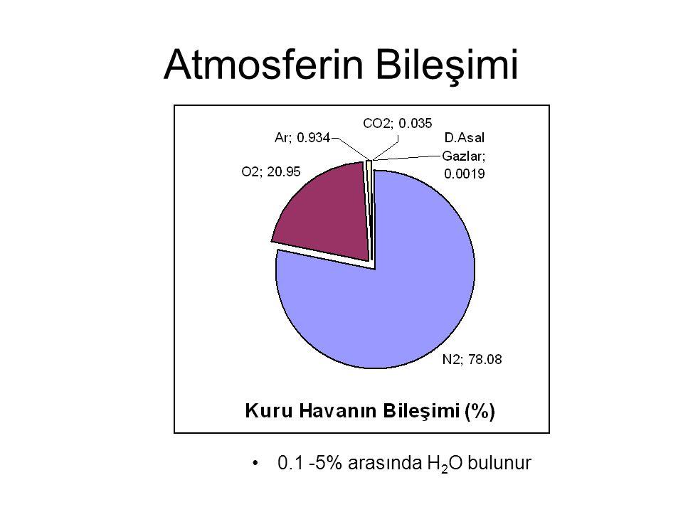 Atmosferin Bileşimi 0.1 -5% arasında H2O bulunur