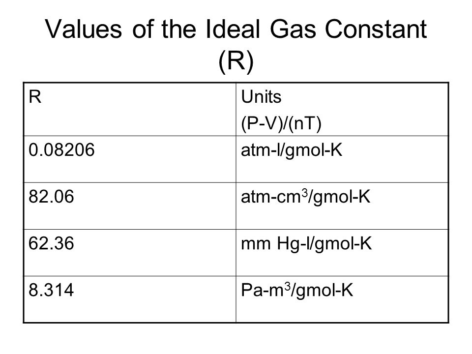 Values of the Ideal Gas Constant (R)