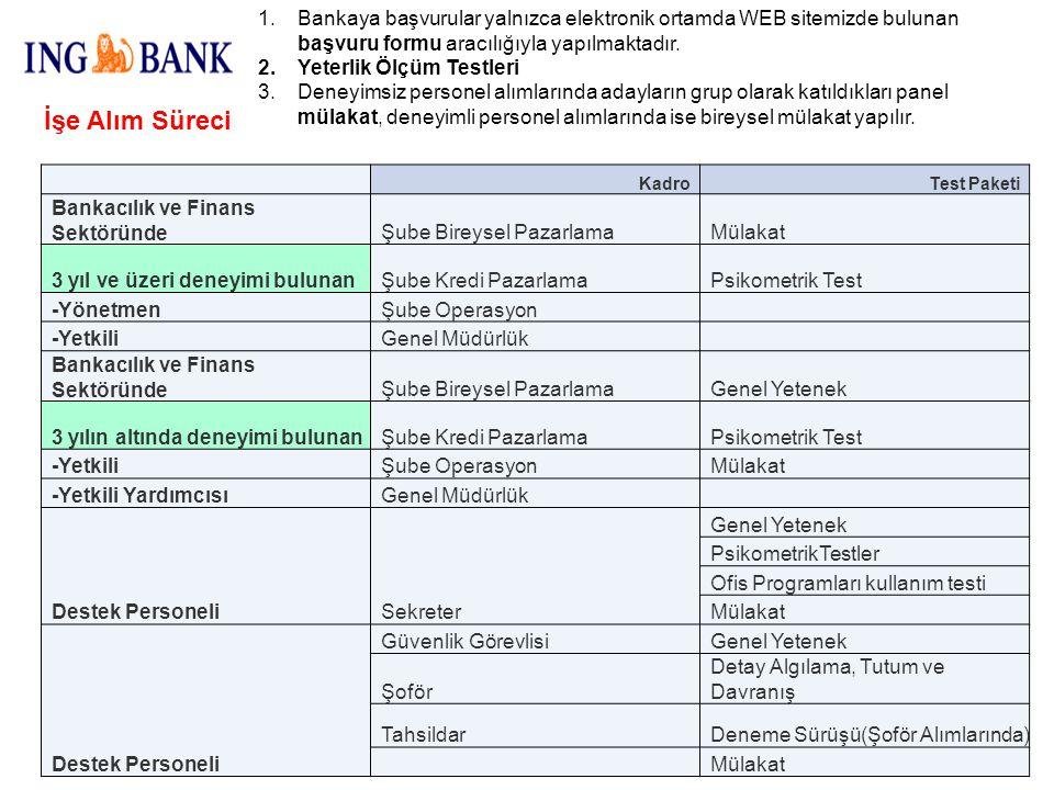 Bankaya başvurular yalnızca elektronik ortamda WEB sitemizde bulunan başvuru formu aracılığıyla yapılmaktadır.