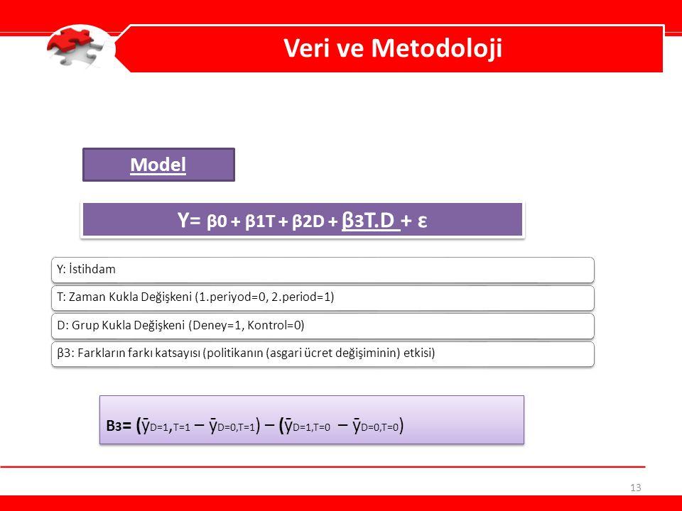 Veri ve Metodoloji Y= β0 + β1T + β2D + β3T.D + ɛ Model