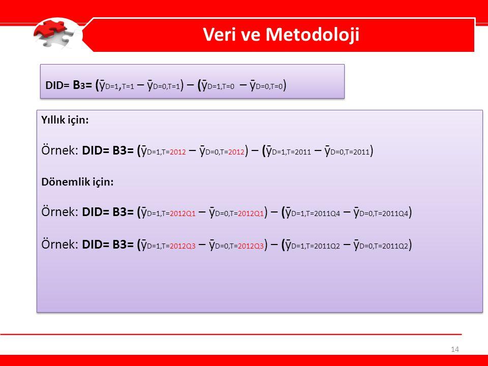 Veri ve Metodoloji DID= Β3= (ȳD=1,T=1 – ȳD=0,T=1) – (ȳD=1,T=0 – ȳD=0,T=0) Yıllık için: