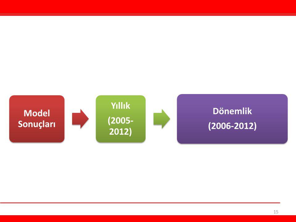 Model Sonuçları Yıllık (2005-2012) Dönemlik (2006-2012)