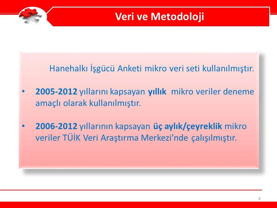Veri ve Metodoloji Hanehalkı İşgücü Anketi mikro veri seti kullanılmıştır.