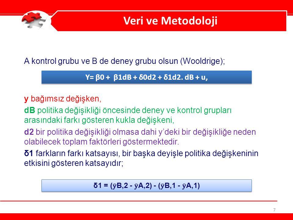 Veri ve Metodoloji A kontrol grubu ve B de deney grubu olsun (Wooldrige); y bağımsız değişken,