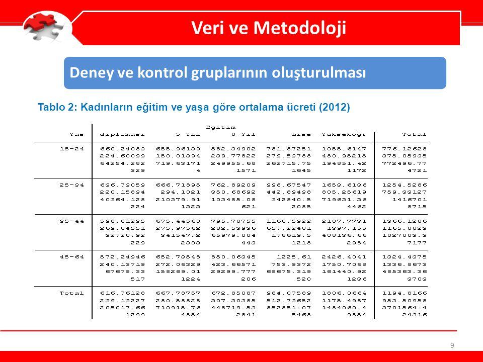 Veri ve Metodoloji Deney ve kontrol gruplarının oluşturulması