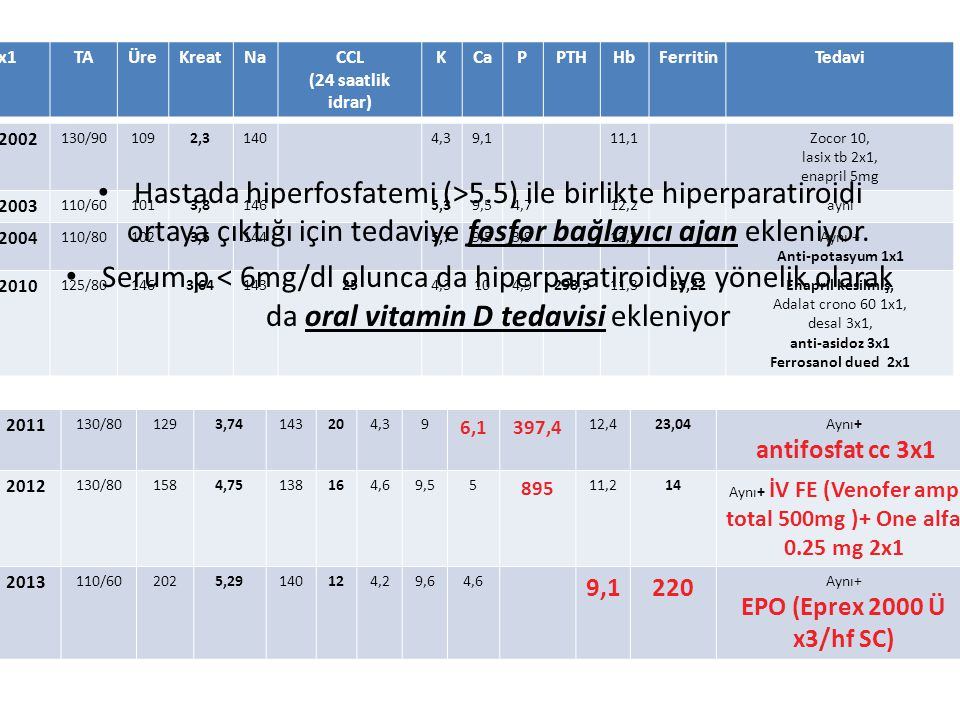Aynı+ İV FE (Venofer amp total 500mg )+ One alfa 0.25 mg 2x1