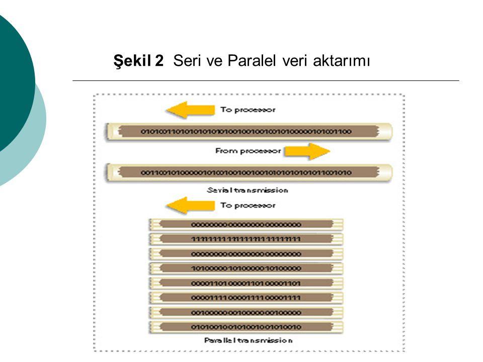 Şekil 2 Seri ve Paralel veri aktarımı