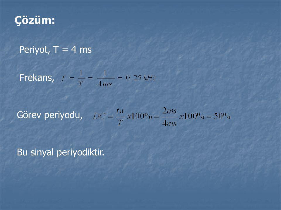 Çözüm: Periyot, T = 4 ms Frekans, Görev periyodu,