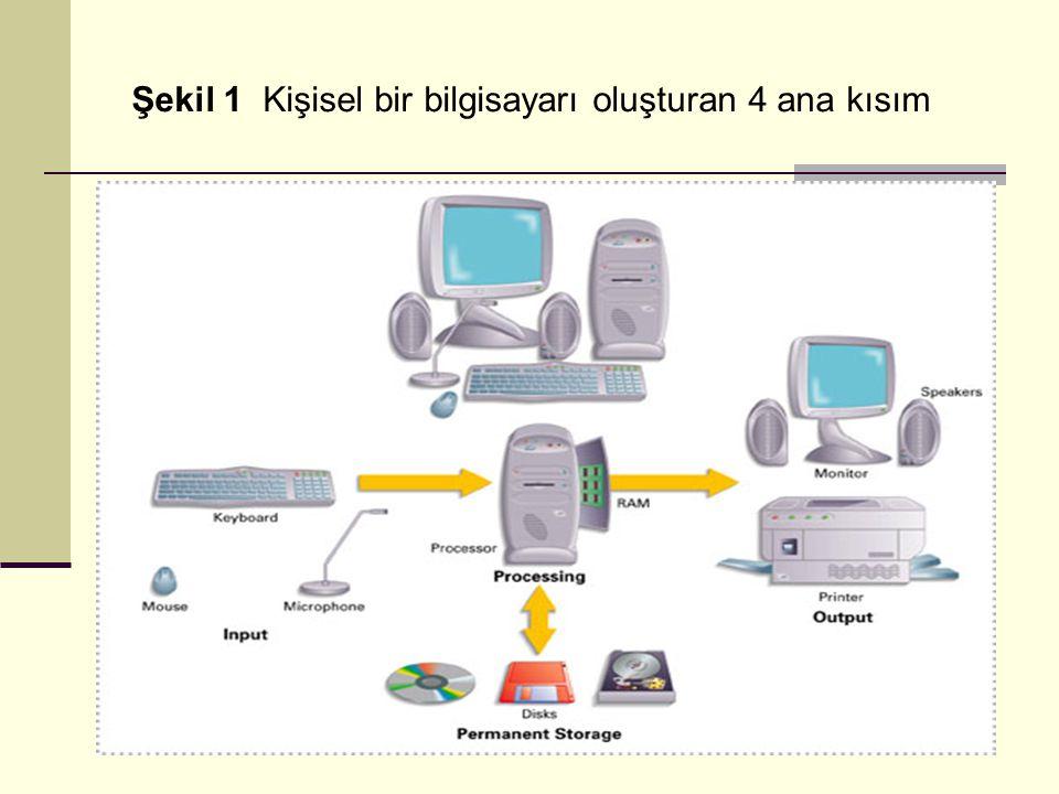Şekil 1 Kişisel bir bilgisayarı oluşturan 4 ana kısım