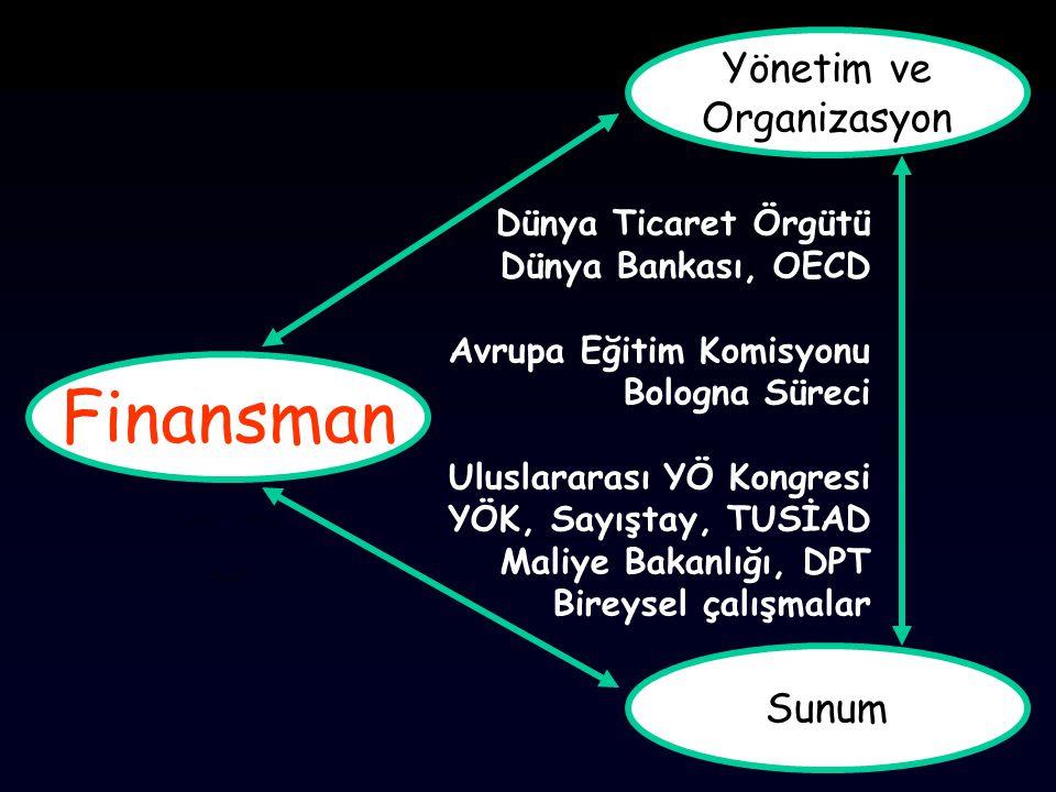 Finansman Yönetim ve Organizasyon Sunum Dünya Ticaret Örgütü