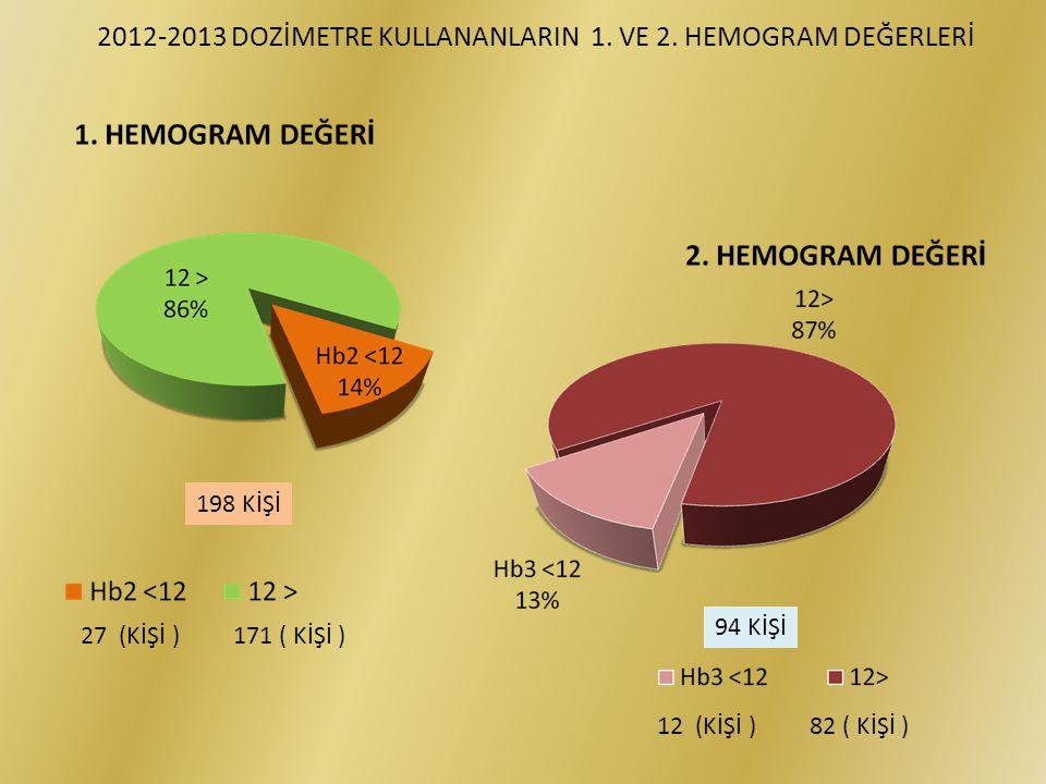 2012-2013 DOZİMETRE KULLANANLARIN 1. VE 2. HEMOGRAM DEĞERLERİ