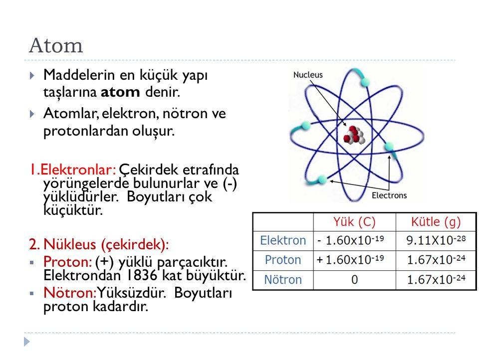 Atom Maddelerin en küçük yapı taşlarına atom denir.