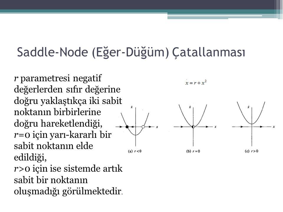 Saddle-Node (Eğer-Düğüm) Çatallanması