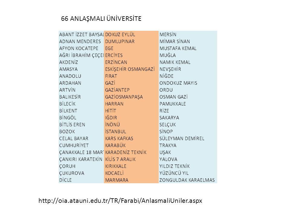 66 ANLAŞMALI ÜNİVERSİTE http://oia.atauni.edu.tr/TR/Farabi/AnlasmaliUniler.aspx