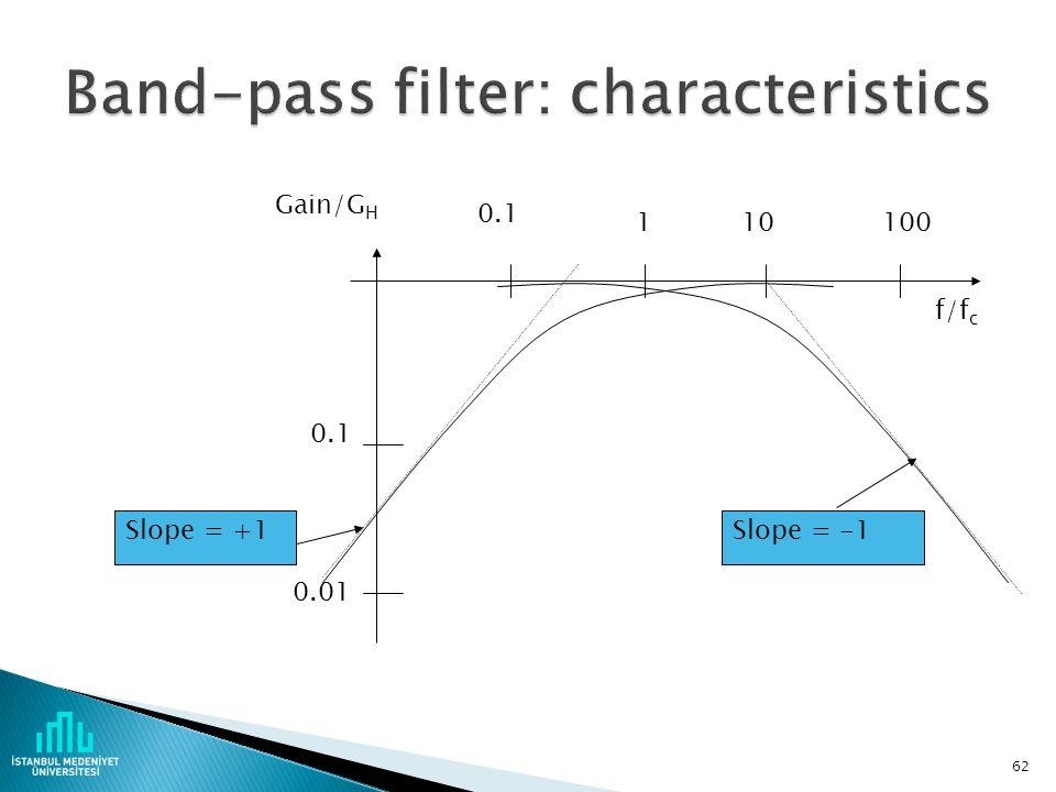 Band-pass filter: characteristics