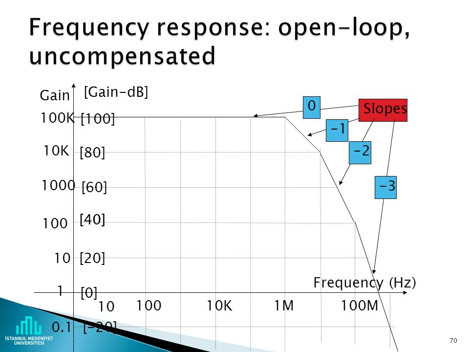 Frequency response: open-loop, uncompensated