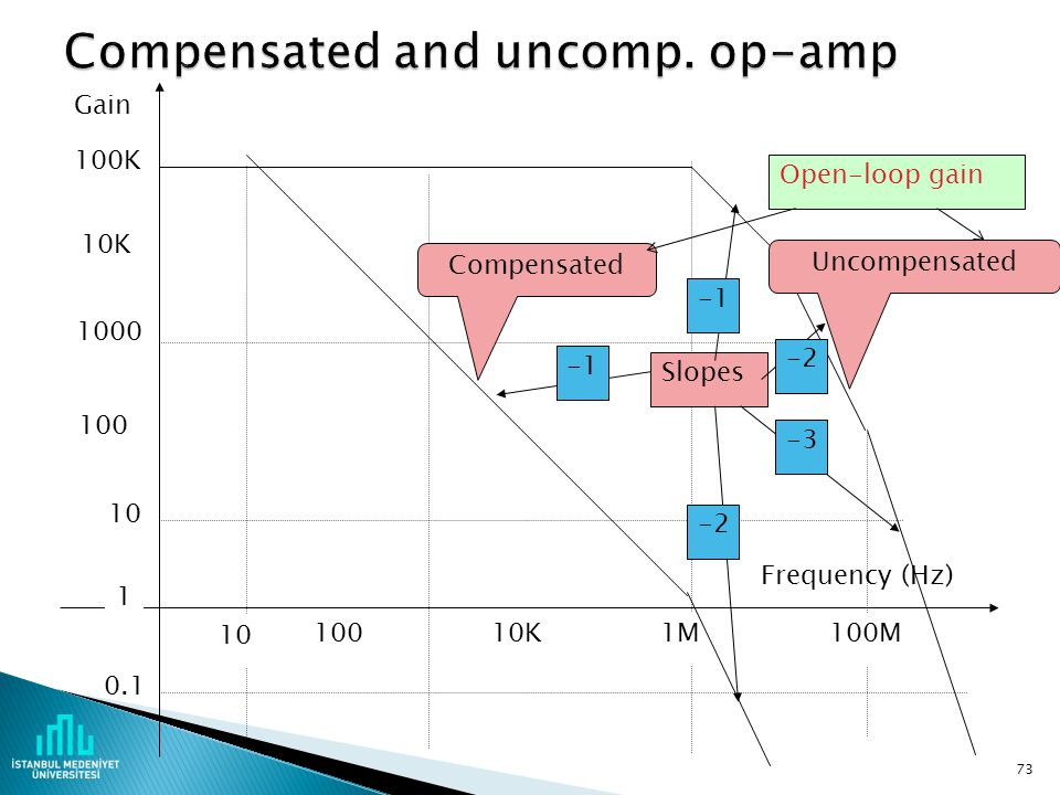 Compensated and uncomp. op-amp