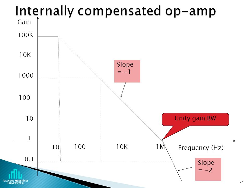 Internally compensated op-amp