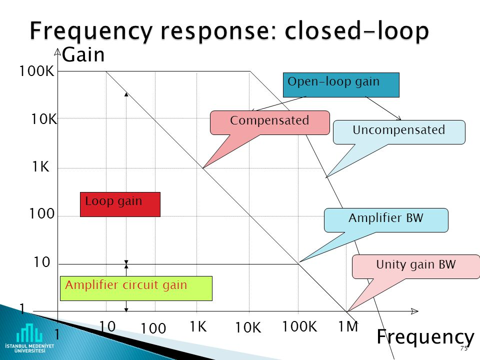 Frequency response: closed-loop