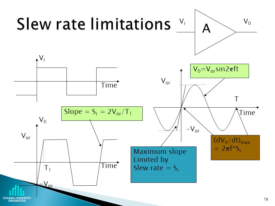 Slew rate limitations A Vi V0 Vi Time V0=Vorsin2ft Time Vor -Vor T