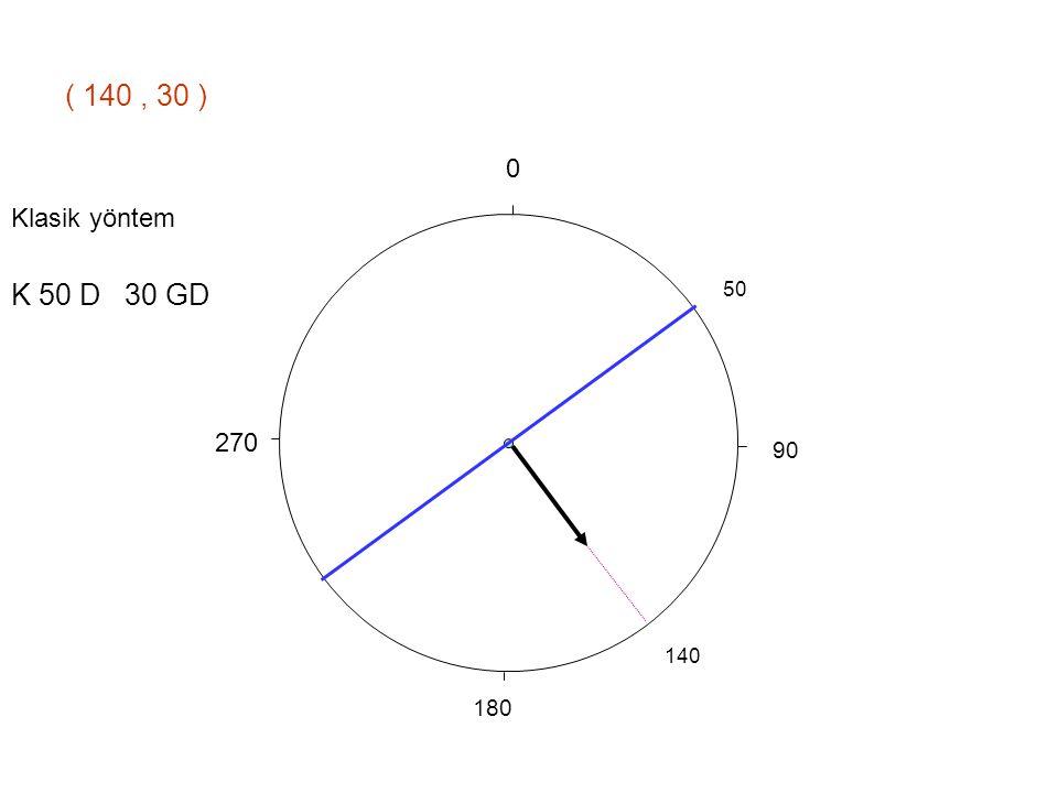 ( 140 , 30 ) 90 270 180 Klasik yöntem K 50 D 30 GD 50 140