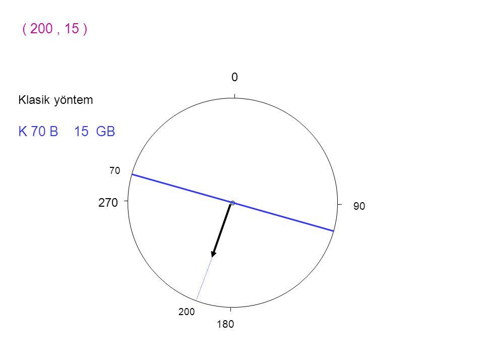 ( 200 , 15 ) 90 270 180 Klasik yöntem K 70 B 15 GB 70 200