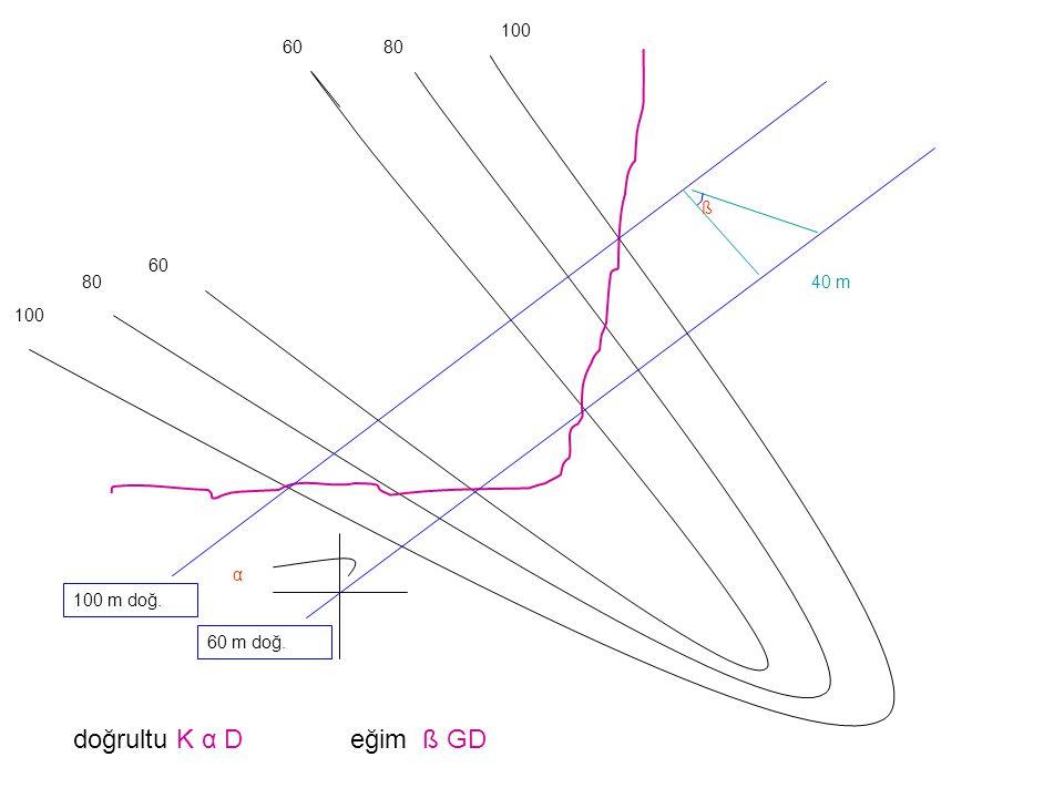 100 80 60 100 m doğ. 60 m doğ. ß 40 m 100 α doğrultu K α D eğim ß GD